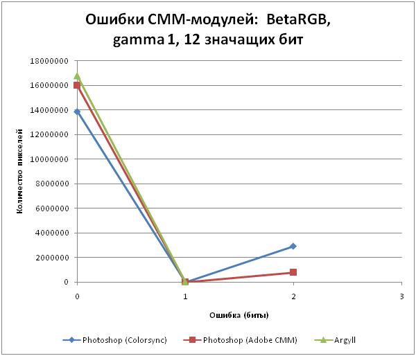 betargb-gamma1-12bit-log.png