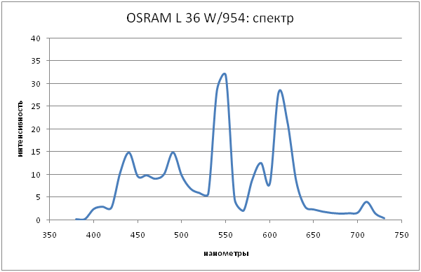 osram-spectra.png